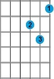 Kunci Gitar D minor