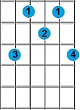 kunci gitar C minor 6