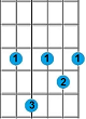 Kunci Gitar C minor 7
