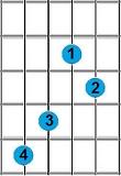 Kunci Gitar Dadd9