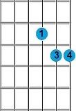 Kunci Gitar Dsus4
