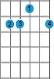 Kunci Gitar Eadd9