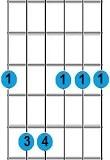 chord gitar G minor