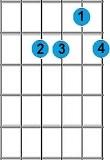 kunci gitar A minor 6