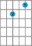 kunci gitar A minor 7
