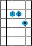 kunci gitar Asus4