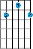 kunci gitar B minor 6