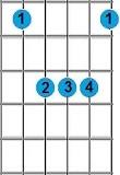 kunci gitar Bb
