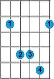 kunci gitar Bsus4