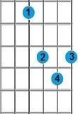 kunci gitar Eb