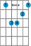 kunci gitar Ebm