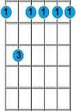 kunci gitar F minor 7