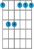 kunci gitar F minor