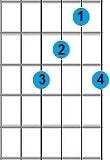 kunci gitar Fadd9